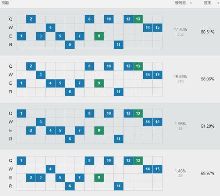 LOLS9提莫上单基石符文、加点、出装玩法图文攻略