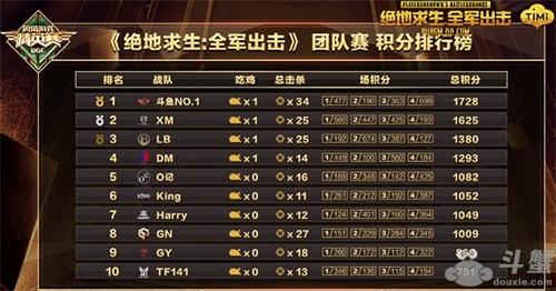 《绝地求生 全军出击》总决赛完美收官,斗鱼NO.1勇夺第一