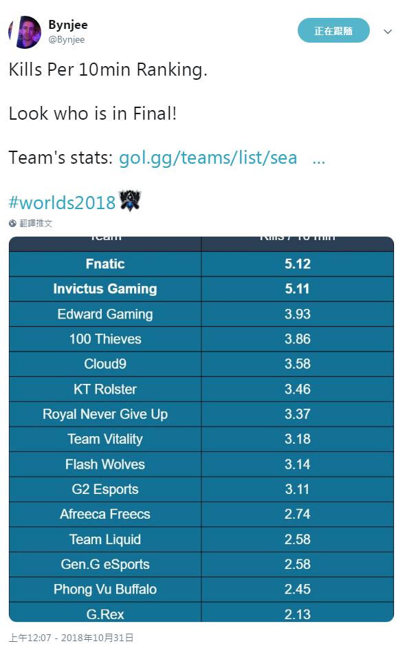 S赛数据表:最凶狠的队伍才能进决赛