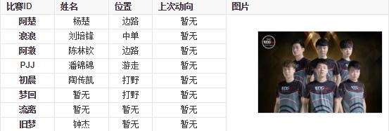 EDG电子竞技俱乐部详情介绍