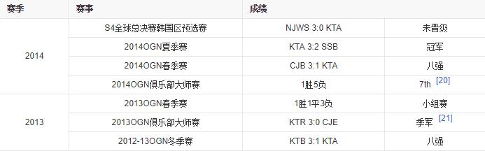 KT电子竞技俱乐部详情介绍