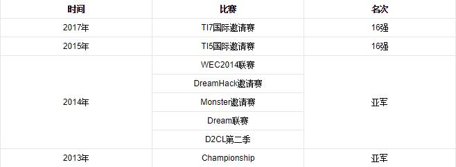 C9电子竞技俱乐部详情介绍
