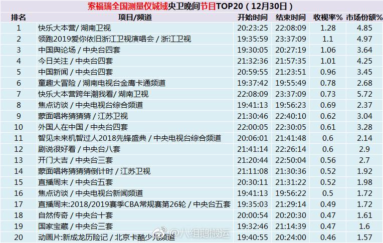 全国卫视收视率出炉:IG快本排名第一