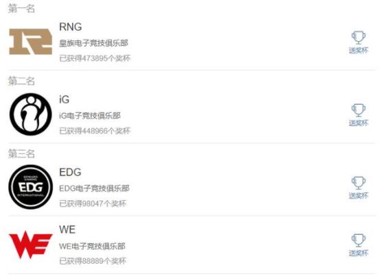 LPL人气榜S8冠军IG排名暴涨 但还是不敌RNG屈居第二
