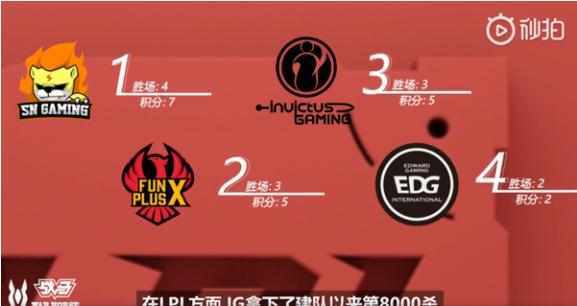 上周四大赛区数据:GRF上演逆天翻盘