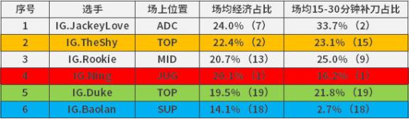 LPL队内资源分配情况:Ning全面领衔
