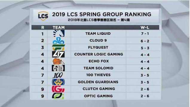 LOL各大赛区战队排名 S7冠军面临保级