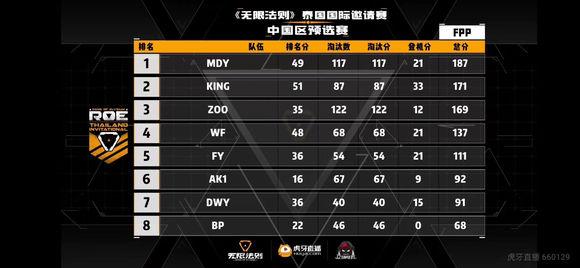 《无限法则》RTI中国预选赛次日战报:MDY捍卫榜首,KING、ZOO成功出线!
