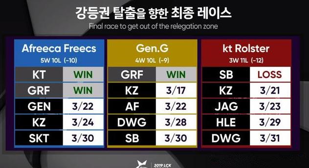 LCK形势分析 KT和Gen确定无缘季后赛