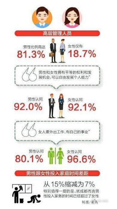 成都男性家务时间超过女性是怎么回事-成都男性家务时间超过女性的具体情况介绍