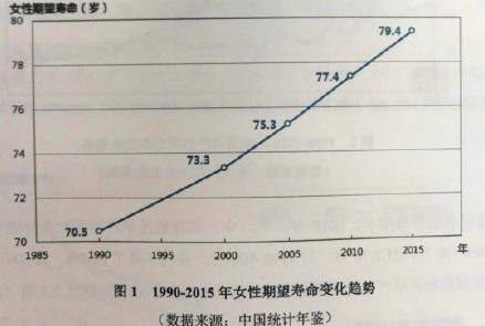 中国女性期望寿命:中国女性期望寿命达79.4岁,孕产妇死亡率显著下降
