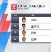 2019騰訊麻將錦標賽(TMT)5月月賽戰報:鄧琳以6222總分勇奪冠軍