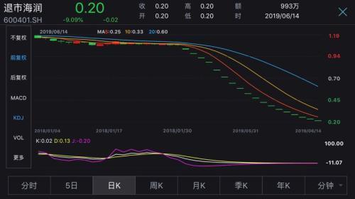 史上最便宜A股诞生!退市海润跌到0.20元