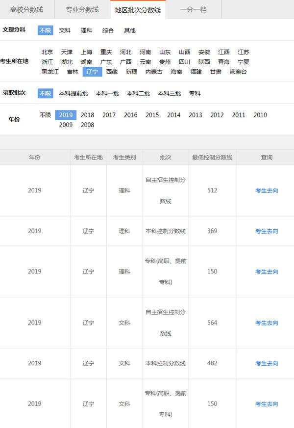 辽宁高考分数线:一般类文史本科482分、理工369分
