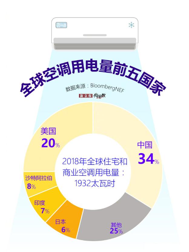 中国空调用电量世界第一:全国居民平均每百户2017年末空调拥有量已达到96.1台