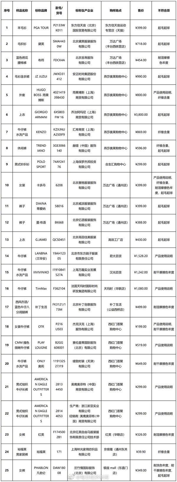 北京消协:买100件衣服25件不达标,阿玛尼、ONLY等上榜
