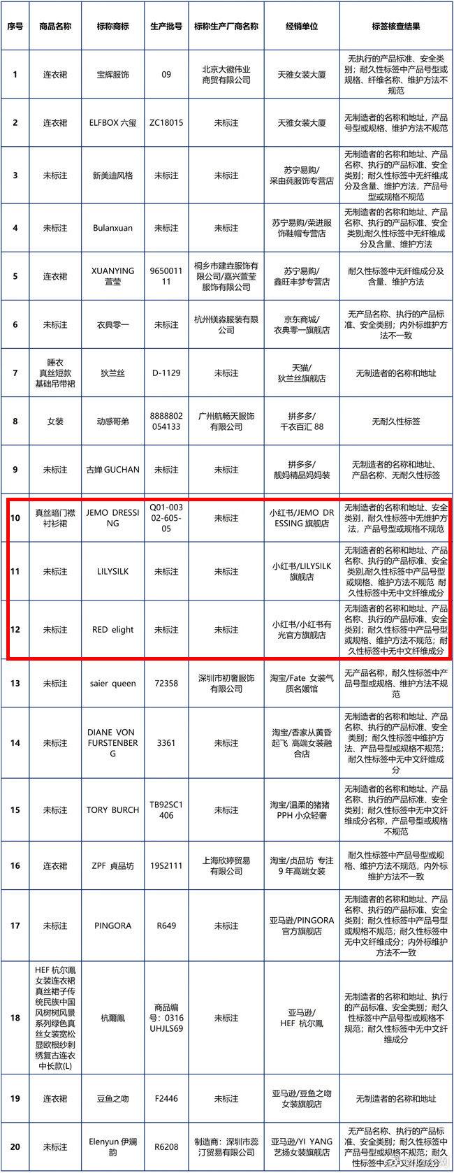 北京消协买100件真丝服装40件不达标,小红书样品全部不合格