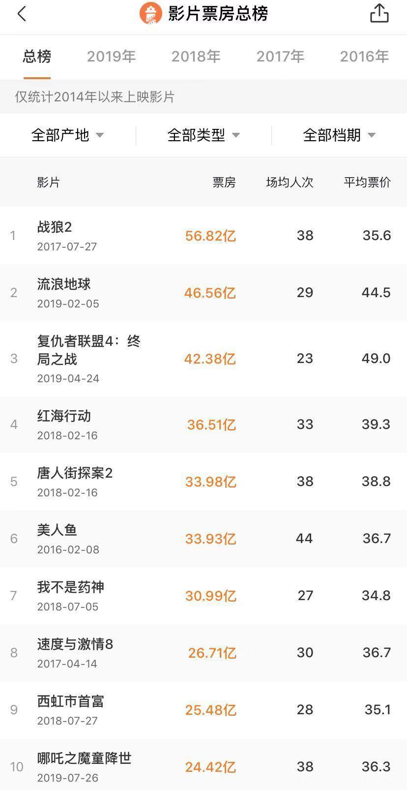 哪吒内地票房前十:电影《哪吒之魔童降世》票房达到24.42亿,进入内地票房总榜前十