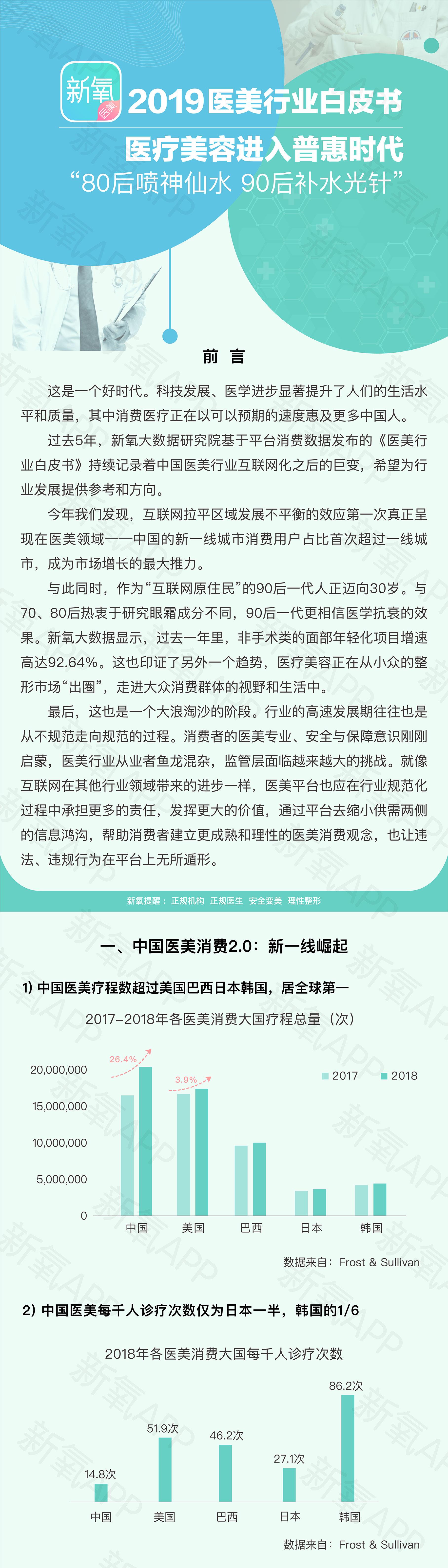 《新氧2019医美行业白皮书》:中国将成医美疗程消费第一大市场