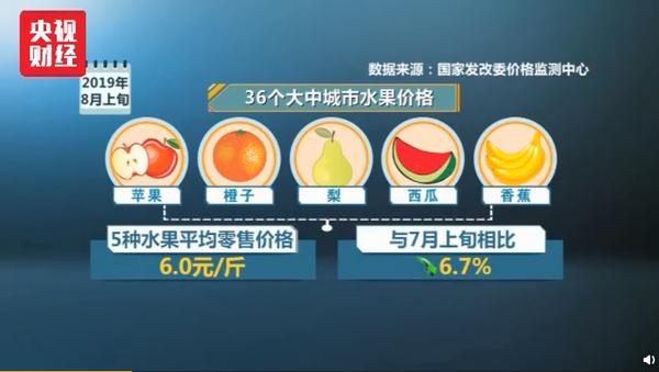 国家发改委:水果蔬菜价格将回落,物价水平有望保持平稳
