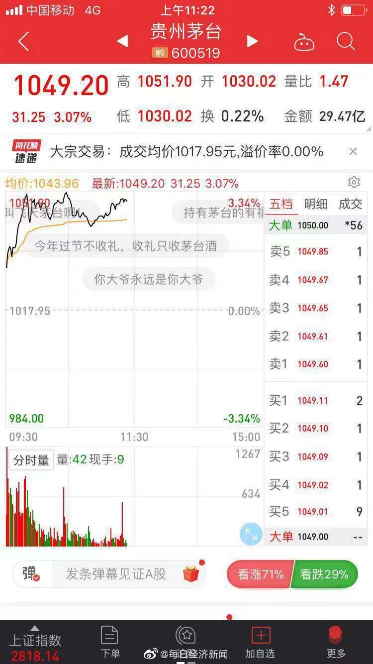 茅台股价创新高:1051.9元/股!贵州茅台股价盘中再创历史新高