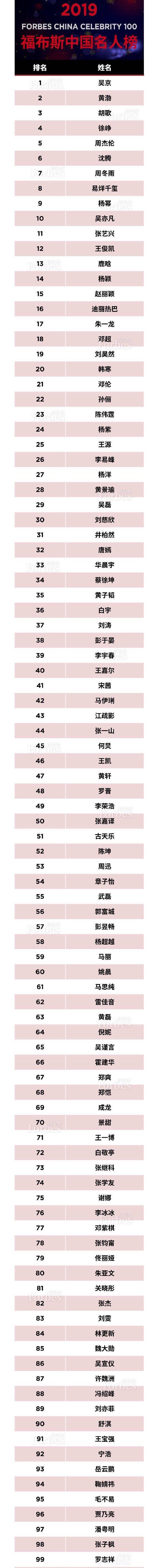 福布斯中国发布2019中国名流榜:吴京荣登榜首!