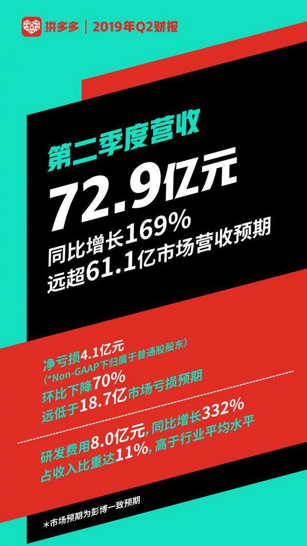拼多多Q2财报:营收72.90亿元,较去年同比增长169%