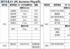 LPL半决赛首发 聚焦中路Doinb交手Kuro