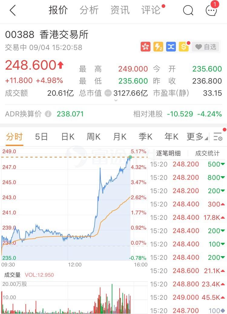 香港交易所涨近5%是怎么回事-香港交易所涨近5%详情介绍