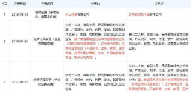 本山传媒更名是怎么回事-本山传媒更名详情介绍