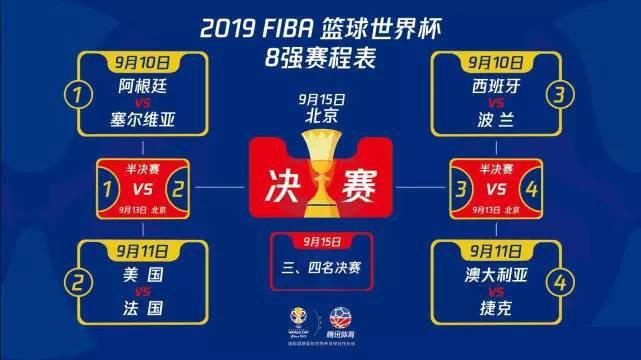 2019篮球世界杯8强出炉:美国对阵法国,西班牙迎战波兰