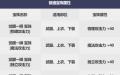 dnf2019国庆套宝珠属性详细介绍