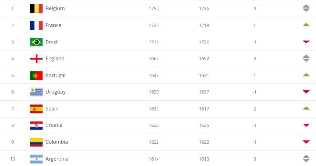 FIFA男足最新排名出炉:国足排名第68位