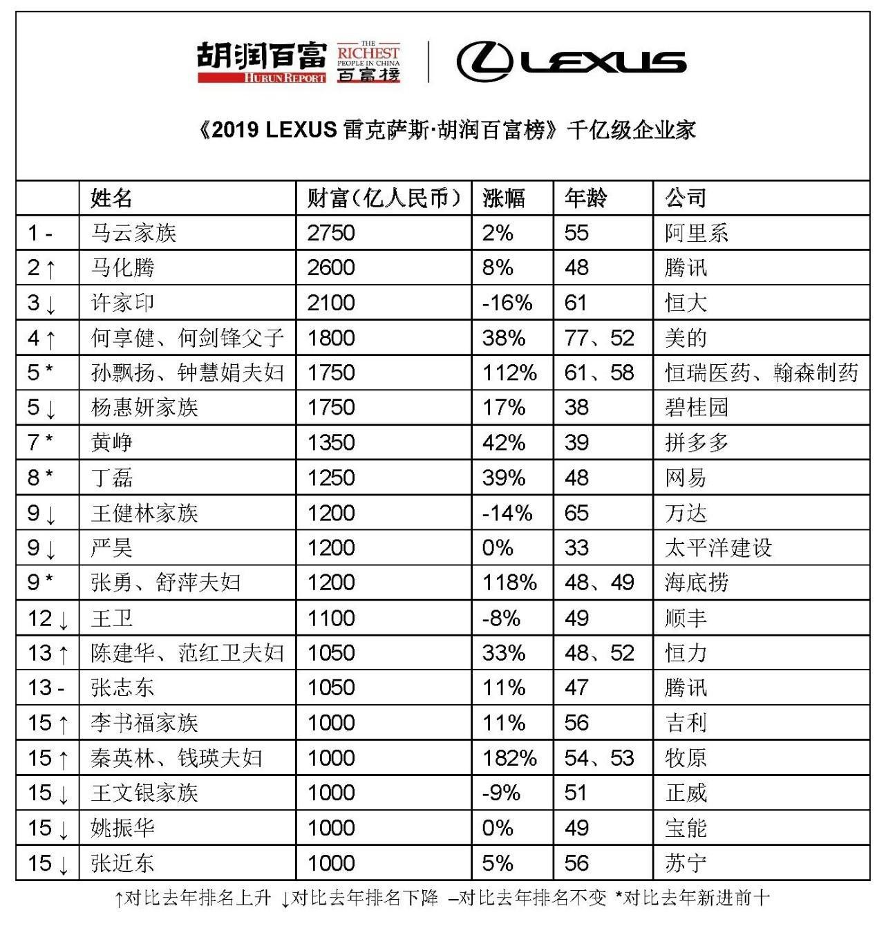 2019胡润百富榜揭晓:马云、马化腾、许家印位居前三
