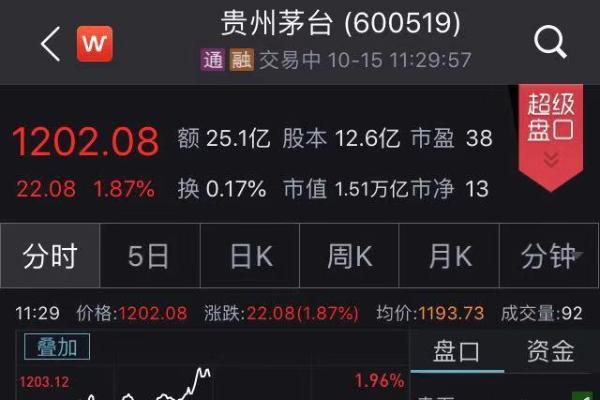 茅台股价再创历史新高,打破1200元,总市值超1.5万亿元