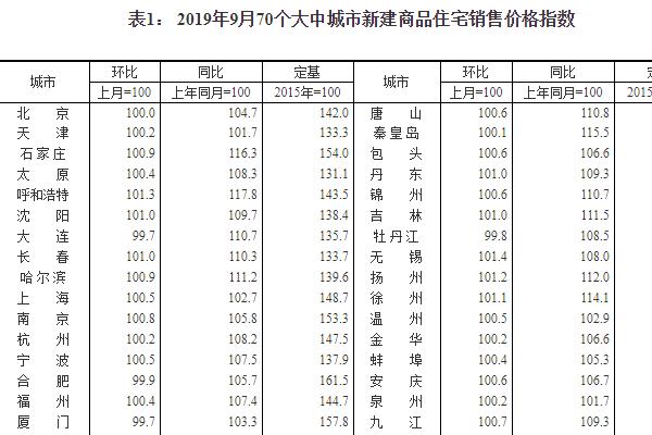 9月70城房價出爐:53城新建商品住宅價格環比上漲,二手住宅漲幅基本持平