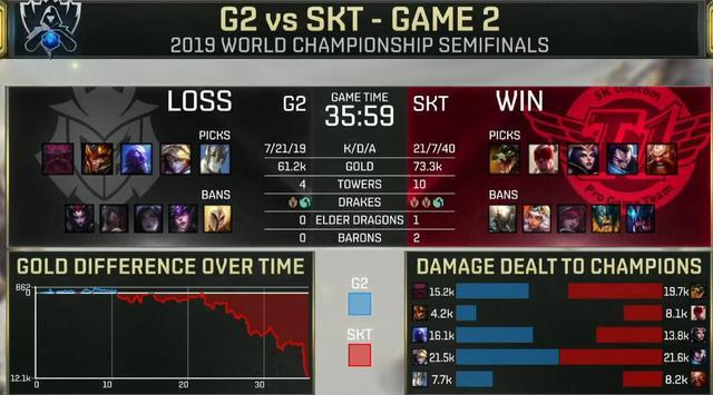 skt止步四强:SKT无缘总决赛,G2淘汰SKT晋级巴黎总决赛
