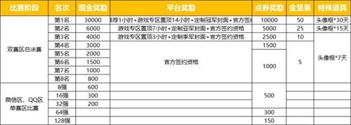 """冠军独享3万!""""棋王之王""""虎牙赛开幕"""