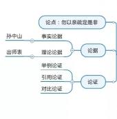利用思维导图软件整理写作思路方法