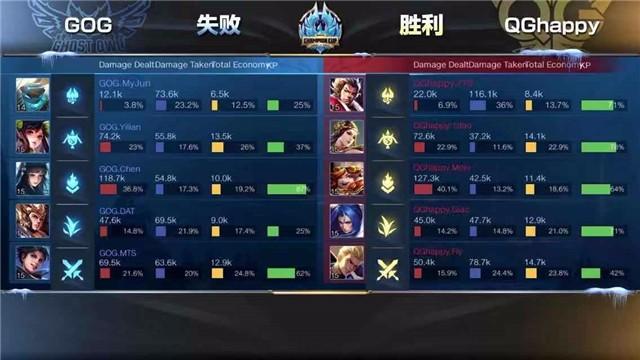 冬冠淘汰赛快讯:QG有惊无险晋级四强,GOG进步明显赢下一局!