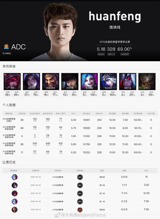 LPL赛事官网SN大名单更新:原iG.Y战队ADC选手huanfeng现身!