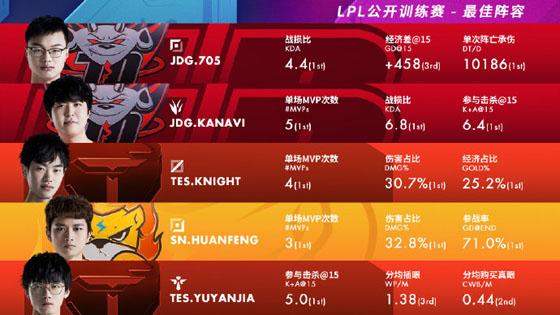 LPL公开训练赛公布最佳阵容:knight、Huanfeng荣获最佳双C!