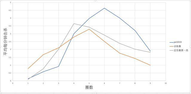 从前两圈击杀分的倍增调整,来看PEL未来方向