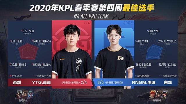 2020年KPL春季赛第四周周最佳出炉: YTG.晨晨、RNGM.虔诚斩获周最佳!