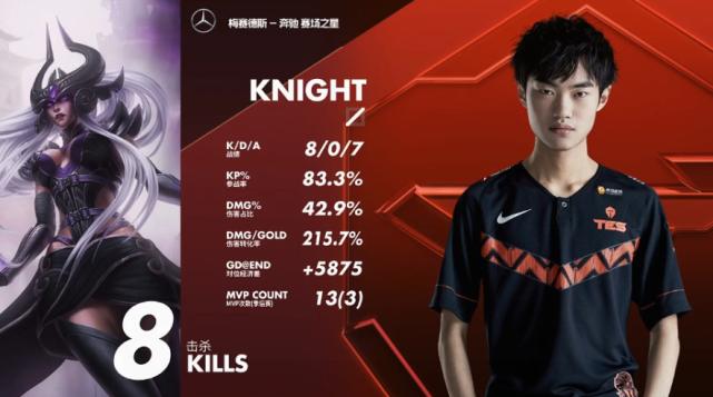 TES击败IG挺进决赛 阿水证明自己 Knight如愿以偿