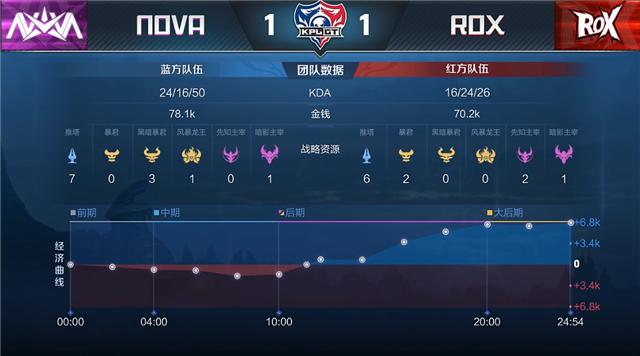 KPLGT快讯:ROX3:1战胜NOVA,Xiaoqi嫦娥团战一打四势不可挡!