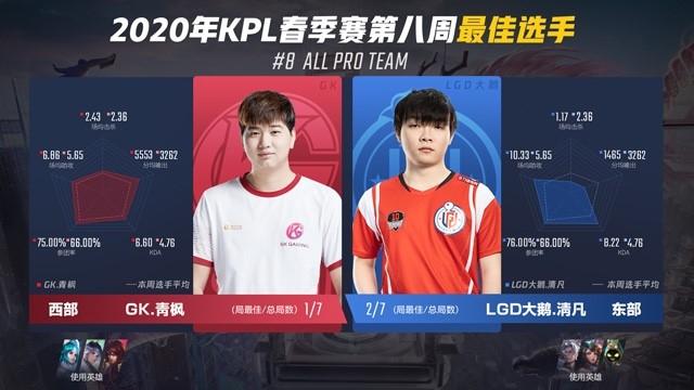 2020年KPL春季赛第八周周最佳出炉:LGD大鹅.清凡、GK.青枫斩获最佳选手