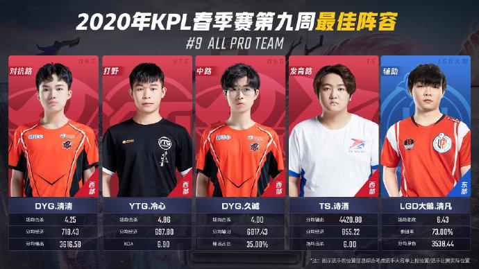 2020年KPL春季赛第九周周最佳出炉:西部四人上榜,东部LGD大鹅一枝独秀