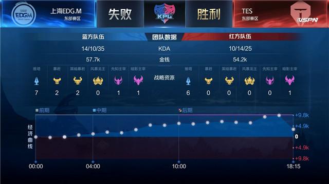 春季赛快讯:TES决杀上海EDG.M,迷神曜三连决胜所向披靡