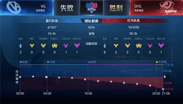 春季赛快讯:VG让二追三DYG挺进季后赛,Qy镜入场收割无人可挡